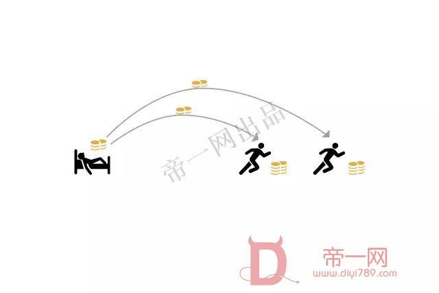 全民热跑 1.68 一个用契约金奖励和监督跑步的平台模块 营销吸粉 营销模式多变 活跃粉丝